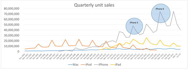 apple product sales
