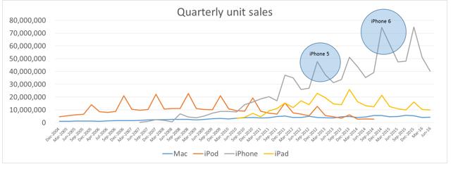 apple product sales