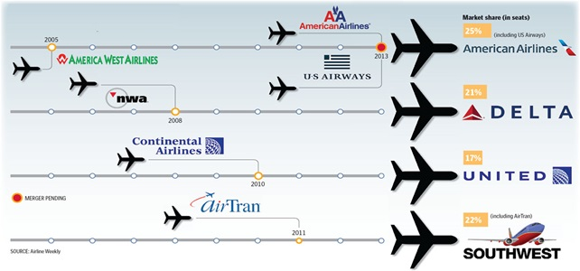 Why Airline Stocks Are Ready To Takeoff Baskin Wealth Management