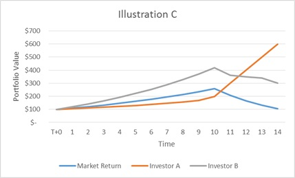 Investment Performance Illustration C
