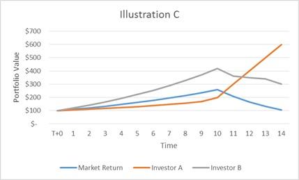 Investment Performance Illustration C