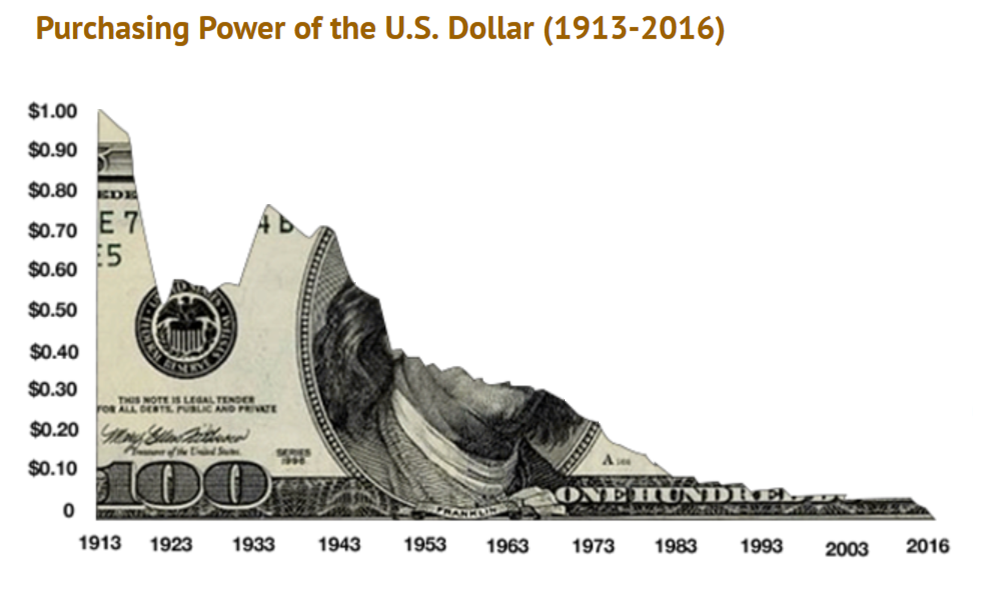 Purchasing Power of US Cash