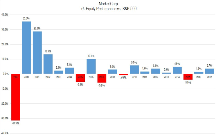 Markel Corporation Equity Performance