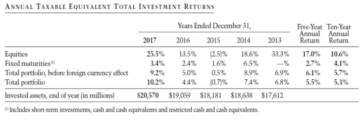 Annual Taxable Equivalent Total Investment Returns