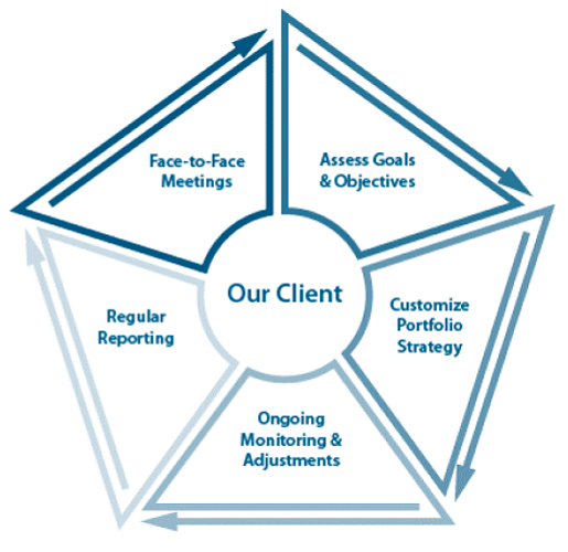 Customized wealth management solutions with a multi-gernerational approach